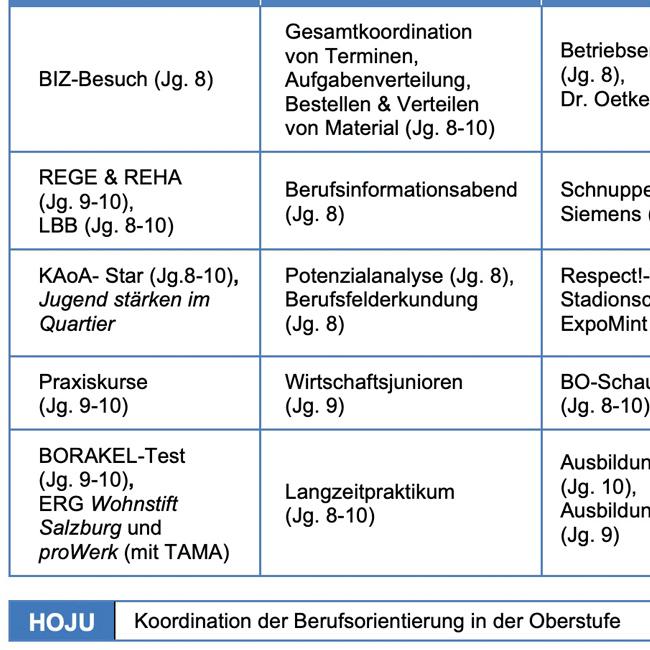 FWM-Aufgabenbereiche Berufsorientierung