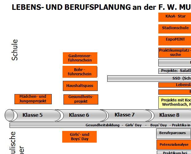 Lebens- und Berufsplanung an der Friedrich Wilhelm Murnau-Gesamtschule