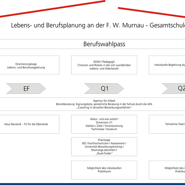 Oberstufe: Lebens- und Berufsplanung an der Friedrich Wilhelm Murnau-Gesamtschule